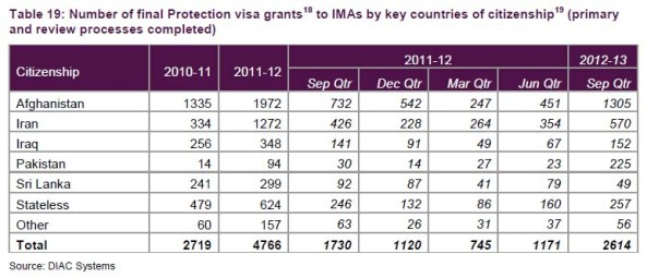 تعداد قبولی به کشور برای درخواست های افرادی که از راه آبی وارد شدن