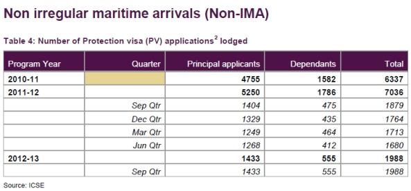 تعداد کسانی که از راه قانونی برای ورود به استرالیا درخواست داده بودن