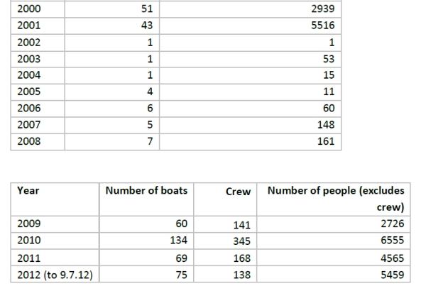تعداد کشتی ها و انسانهای وارد شده از طریق آبی به استرالیا
