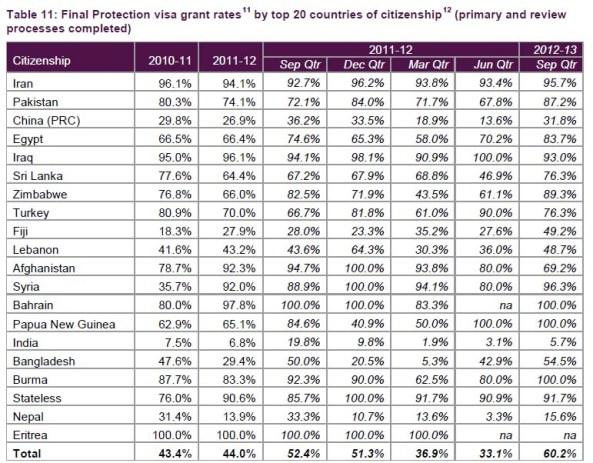 رنکینگ درصد قبولی نهایی بر اساس کشورها