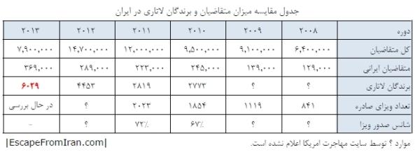 Lottery-Iran