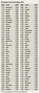 لیست کامل کشورها 2013برای یزرگ نمایی کلیک کنید