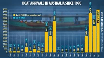 آمار از سال 1990 تا 2012