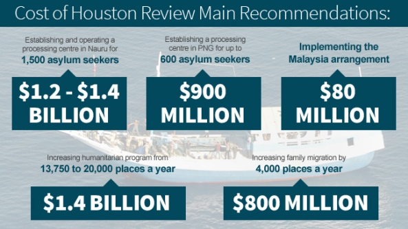 871617-houston-review-asylum-seekers-cost-graphic