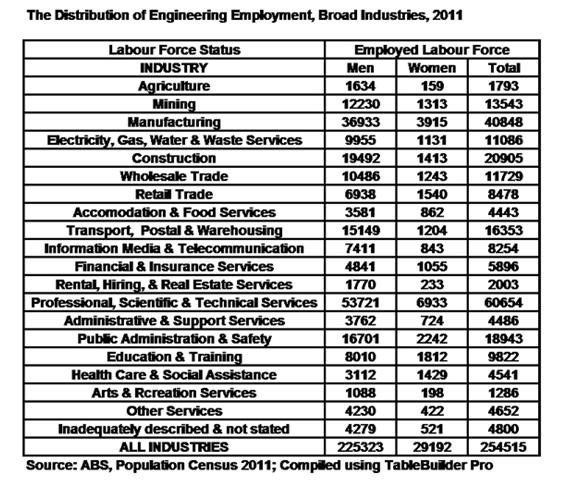 درآمد مهندسین در استرالیا